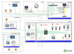 Konzept für Automatisierung